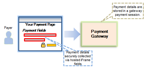 Hosted Session Integration Model